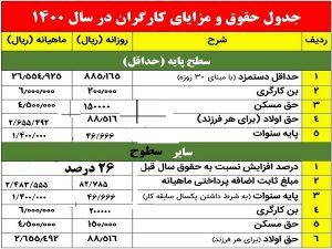جدول حقوق و دستمزد۱۴۰۰